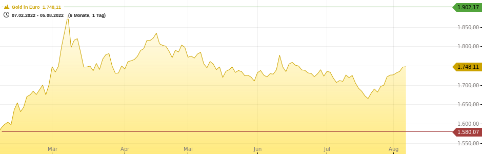 Gold in Euro Chart