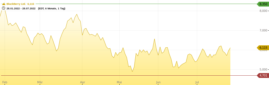 BlackBerry Ltd. Chart