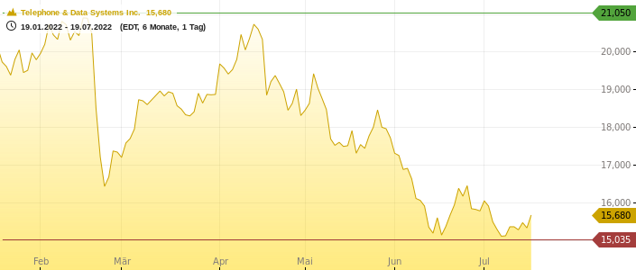 Telephone & Data Systems Inc. Chart