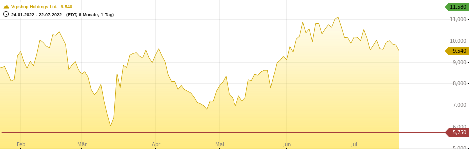 Vipshop Holdings Ltd. Chart
