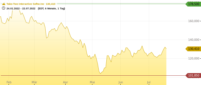 Take-Two Interactive Softw.Inc Chart