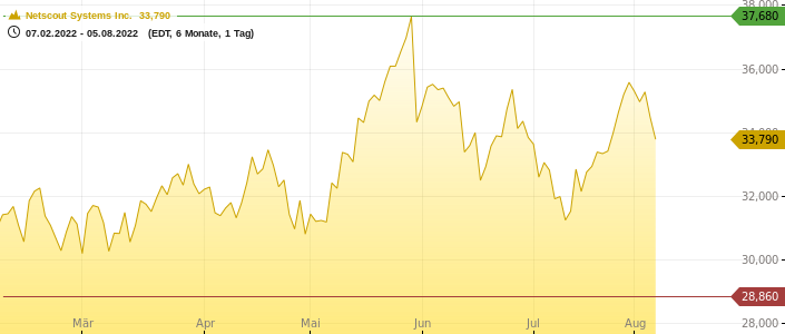Netscout Systems Inc. Chart