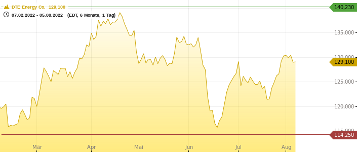 DTE Energy Co. Chart