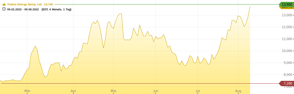 Tsakos Energy Navig. Ltd. Chart