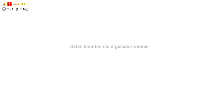 OPENLIMIT HOLDING AG Chart