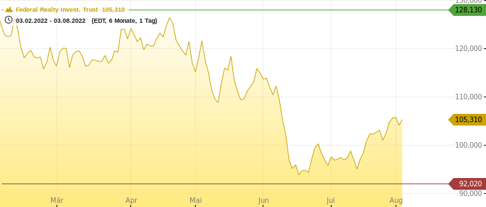 Federal Realty Invest. Trust Chart