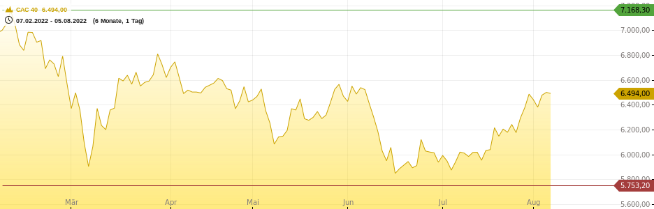 Cac 40 Realtime