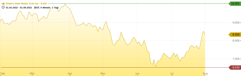 Empire State Realty Trust Inc. Chart