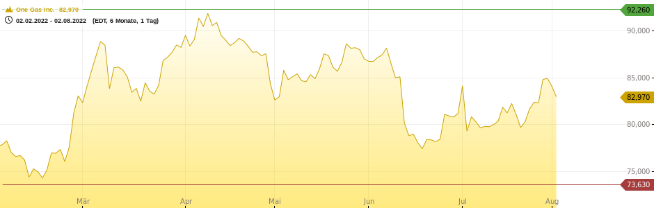 One Gas Inc. Chart