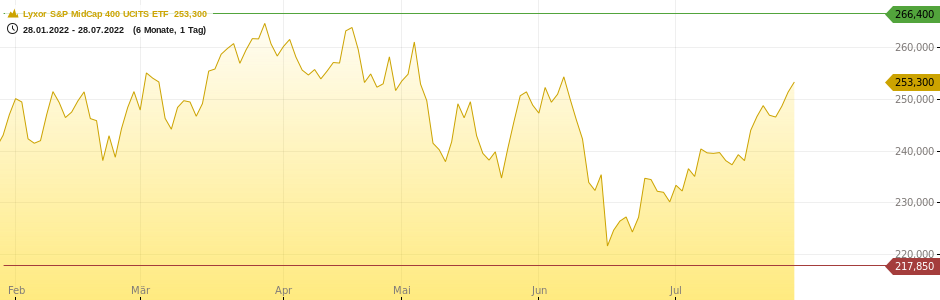 ComStage S&P MidCap 400 UCITS Chart