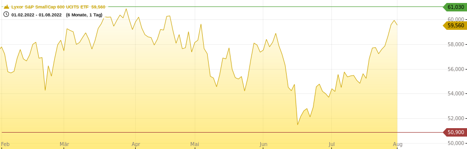 ComStage S&P Small Cap 600 UCI Chart