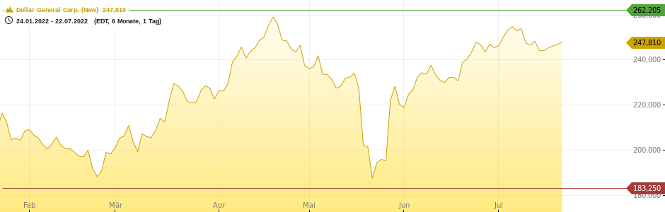Dollar General Corp. (New) Chart