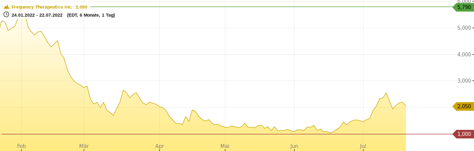 Frequency Therapeutics Inc. Chart