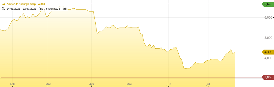 Ampco-Pittsburgh Corp. Chart