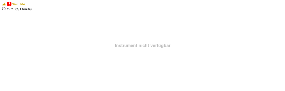 Open End Turbo auf Gold Chart