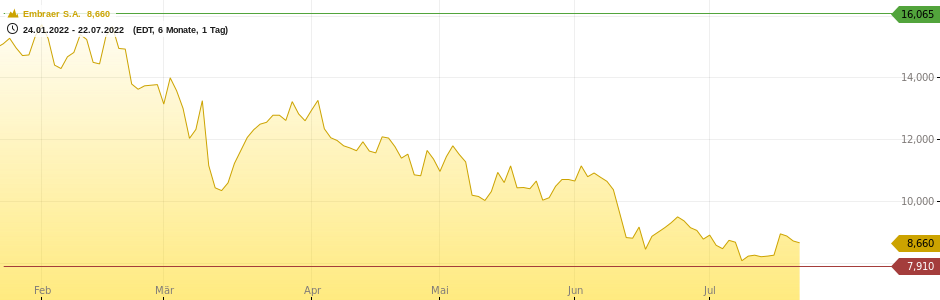 Embraer S.A. Chart