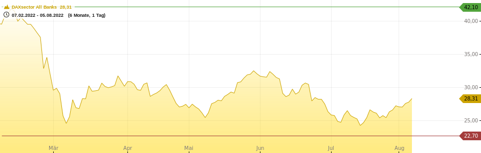 DAXsector All Banks Chart